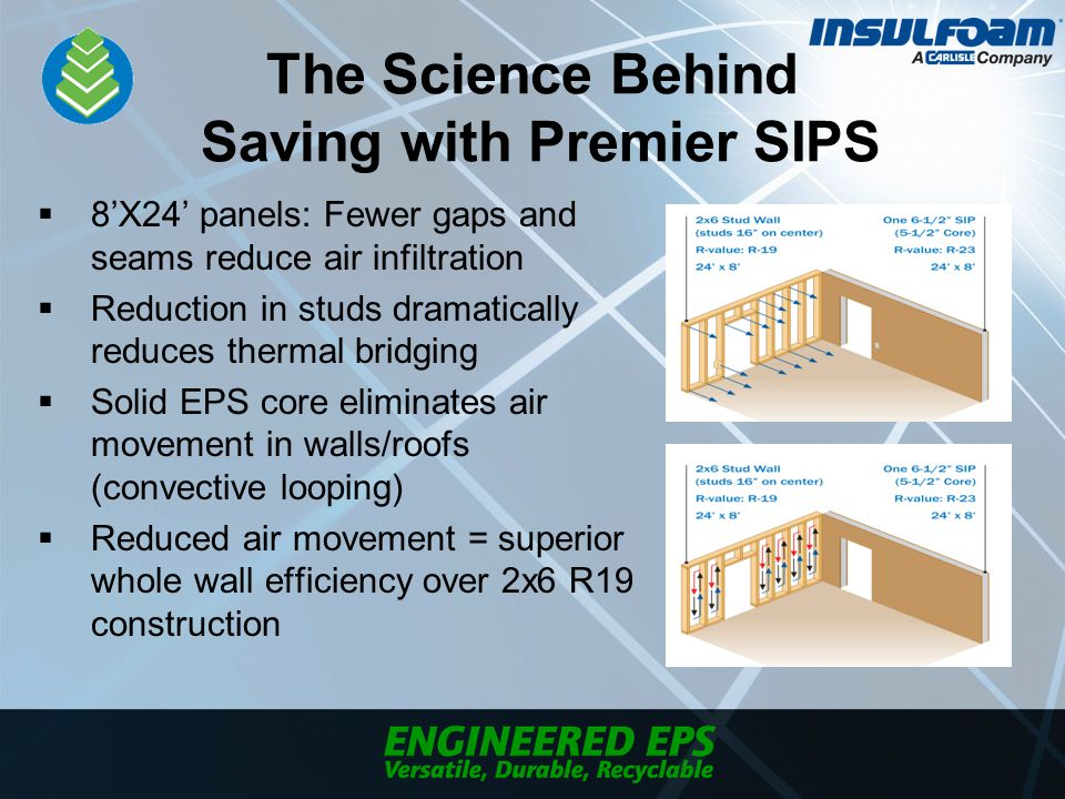 The Science Behind Saving with Premier SIPS  8'X24' panels: Fewer gaps and seams reduce air infiltration  Reduction in studs dramatically reduces thermal bridging  Solid EPS core eliminates air movement in walls/roofs (convective looping)  Reduced air movement = superior whole wall efficiency over 2x6 R19 construction