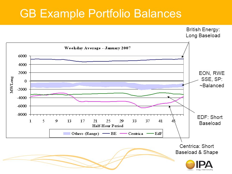 GB Example Portfolio Balances British Energy: Long Baseload Centrica: Short Baseload & Shape EDF: Short Baseload EON, RWE SSE, SP: ~Balanced