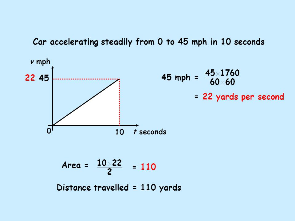 Car accelerating steadily from 0 to 45 mph in 10 seconds Area = Distance travelled = 110 yards = 110 v mph t seconds 0 10 45 45 mph = = 22 yards per second 22