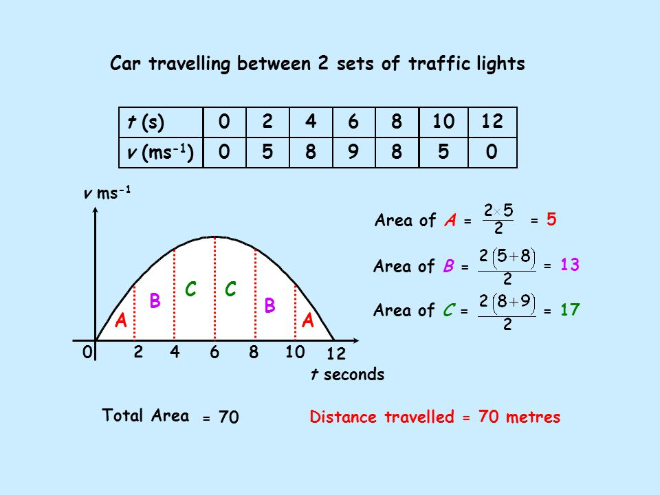 Car travelling between 2 sets of traffic lights 0 Area of A = t (s) v (ms -1 ) 0 0 2 5 4 8 8 8 10 5 12 0 6 9 v ms -1 t seconds 12 624810 A A CC B B = 70 Area of C == 17 Area of B = = 13 Total Area = 5 Distance travelled = 70 metres