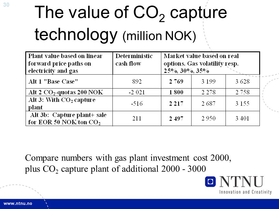 30 The value of CO 2 capture technology (million NOK) Compare numbers with gas plant investment cost 2000, plus CO 2 capture plant of additional 2000 - 3000