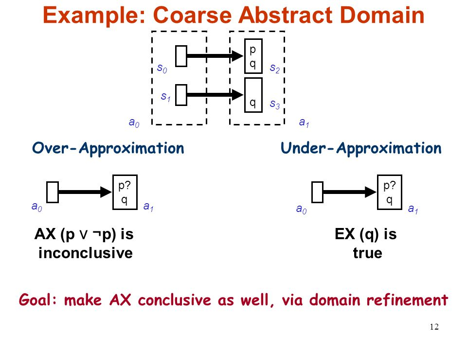 12 Example: Coarse Abstract Domain s0s0 s1s1 s2s2 pqpq q s3s3 a0a0 a1a1 Over-ApproximationUnder-Approximation p.
