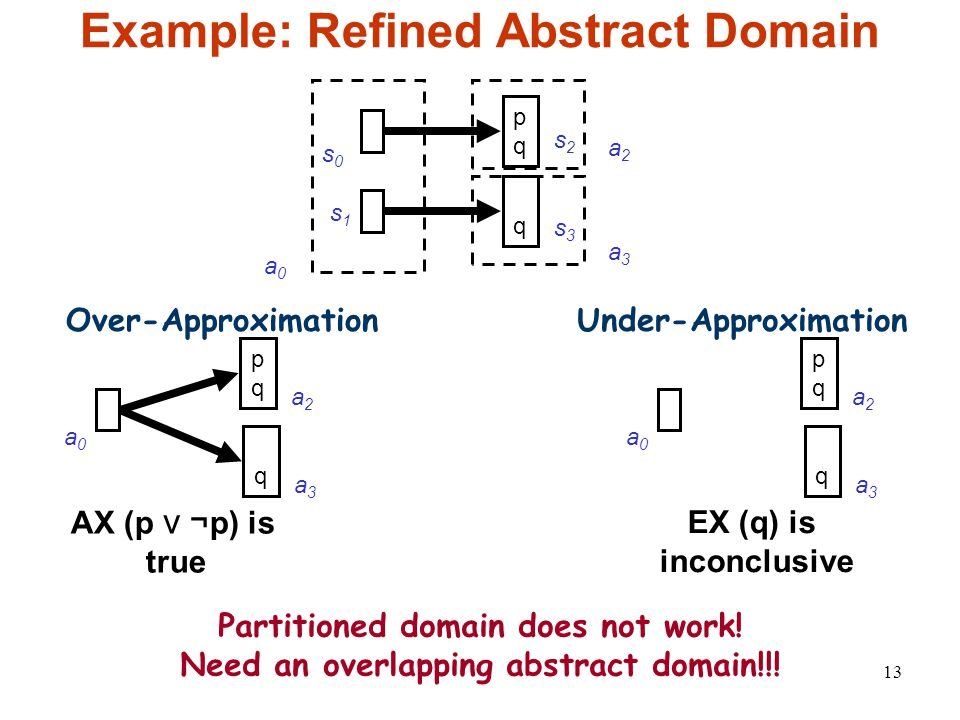 13 Example: Refined Abstract Domain s0s0 s1s1 s2s2 pqpq q s3s3 a0a0 Over-ApproximationUnder-Approximation AX (p ⋁ ¬ p) is true EX (q) is inconclusive a2a2 a3a3 pqpq a0a0 a2a2 q a3a3 pqpq a0a0 a2a2 q a3a3 Partitioned domain does not work.