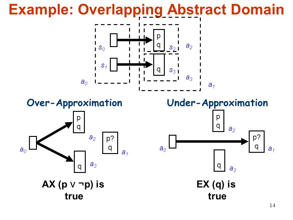 14 Example: Overlapping Abstract Domain s0s0 s1s1 s2s2 pqpq q s3s3 a0a0 Over-ApproximationUnder-Approximation AX (p ⋁ ¬ p) is true EX (q) is true a2a2 a3a3 a1a1 pqpq a0a0 a2a2 q a3a3 p.