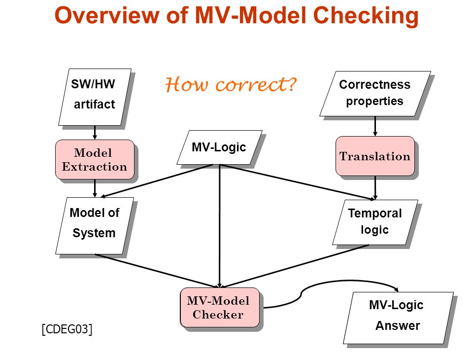 20 Yes/No Answer Yes/No Answer SW/HW artifact SW/HW artifact Correctness properties Correctness properties Temporal logic Temporal logic Model of System Model of System Model Extraction Model Extraction Translation Model Checker Model Checker MV-Logic Answer MV-Logic Answer MV-Model Checker MV-Model Checker How correct.