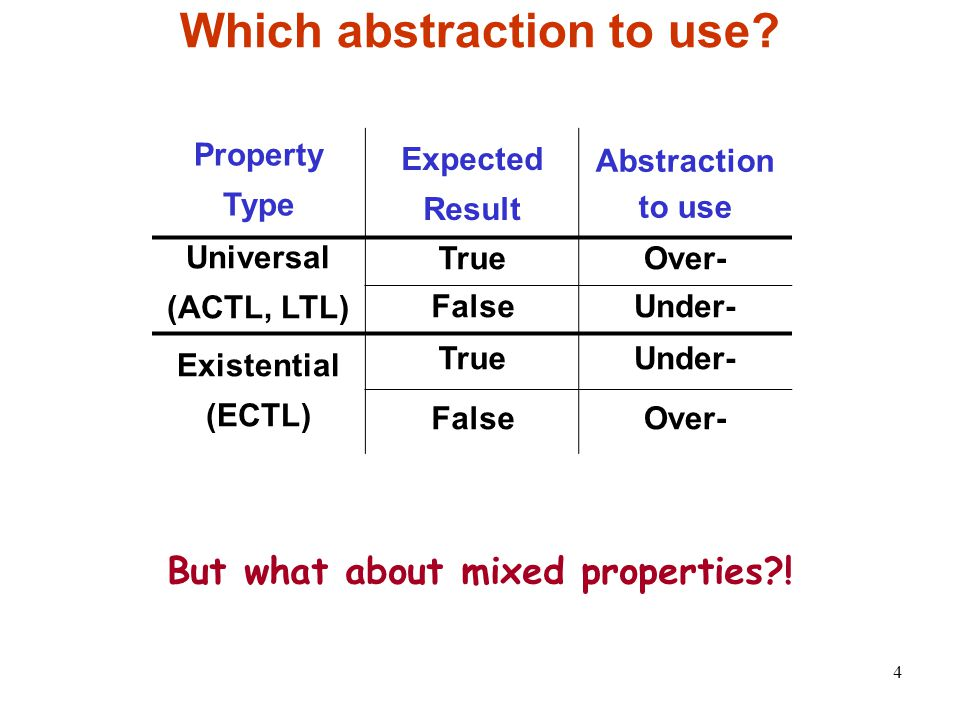 4 Which abstraction to use.