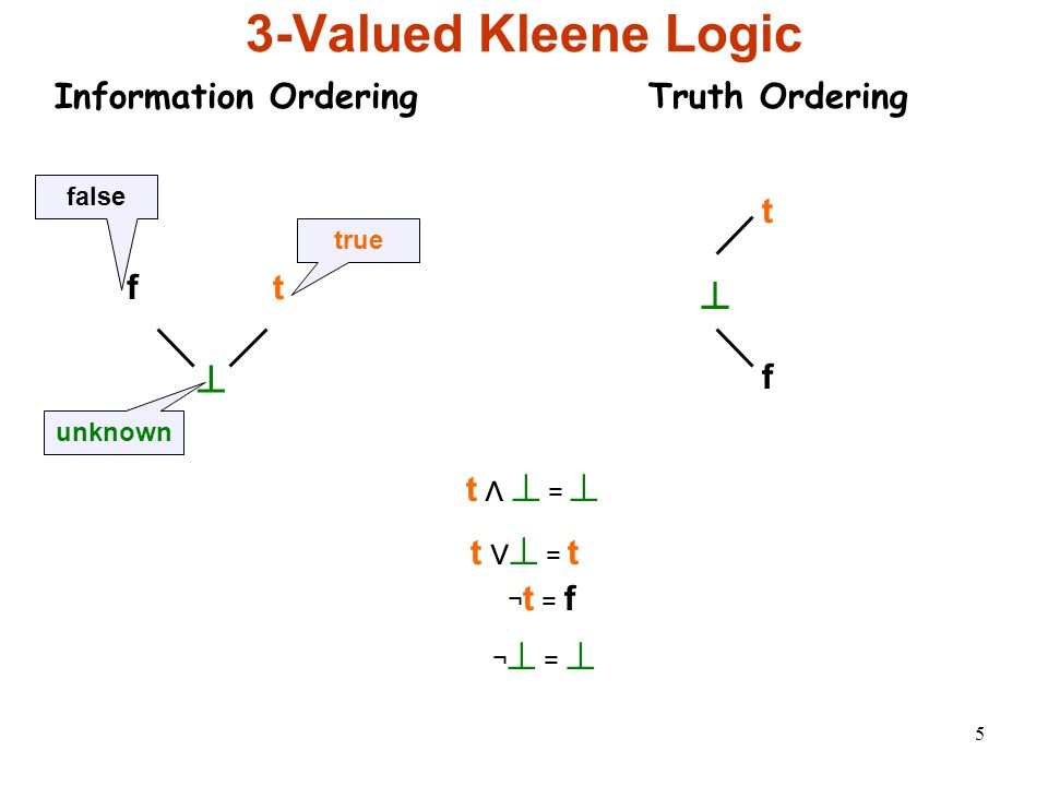 5 3-Valued Kleene Logic Information Ordering ⊥ f t true false unknown t ⋀ ⊥ = ⊥ t ⋁ ⊥ = t ¬ t = f ¬ ⊥ = ⊥ Truth Ordering ⊥ f t
