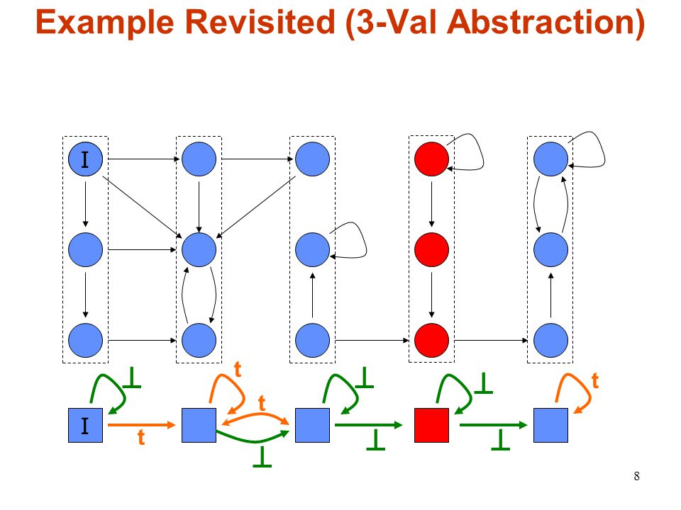 8 Example Revisited (3-Val Abstraction) I I ⊥ ⊥ ⊥ ⊥ ⊥ ⊥ t t t t