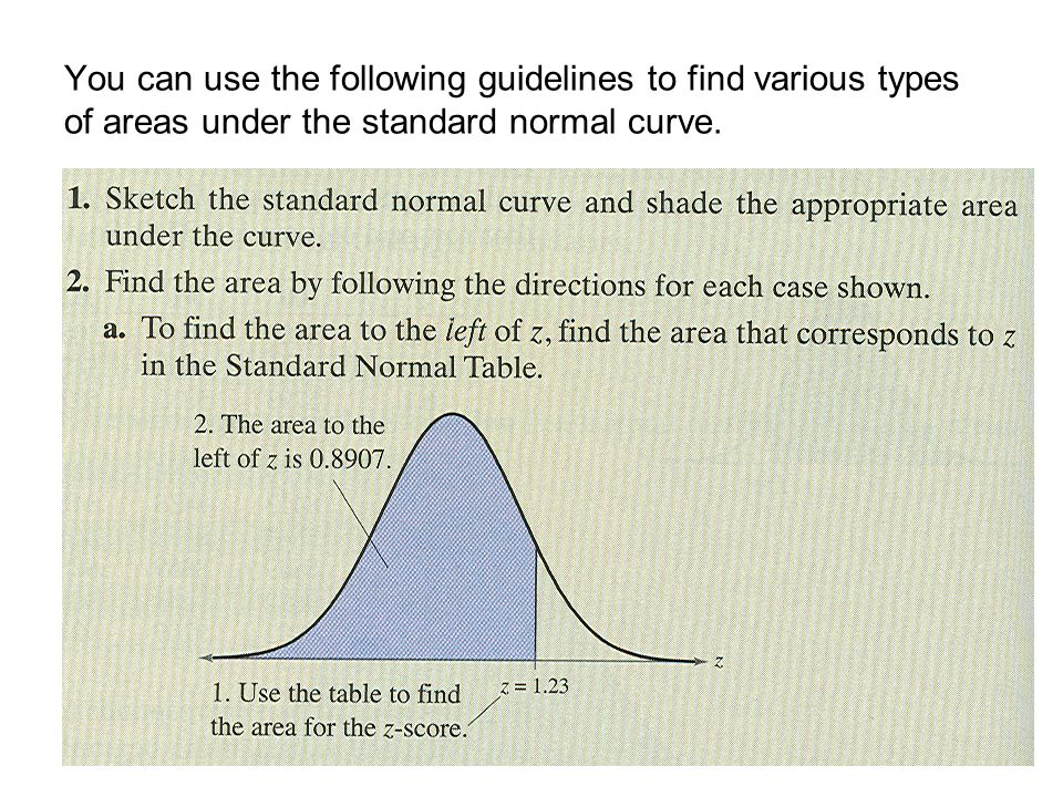 You can use the following guidelines to find various types of areas under the standard normal curve.