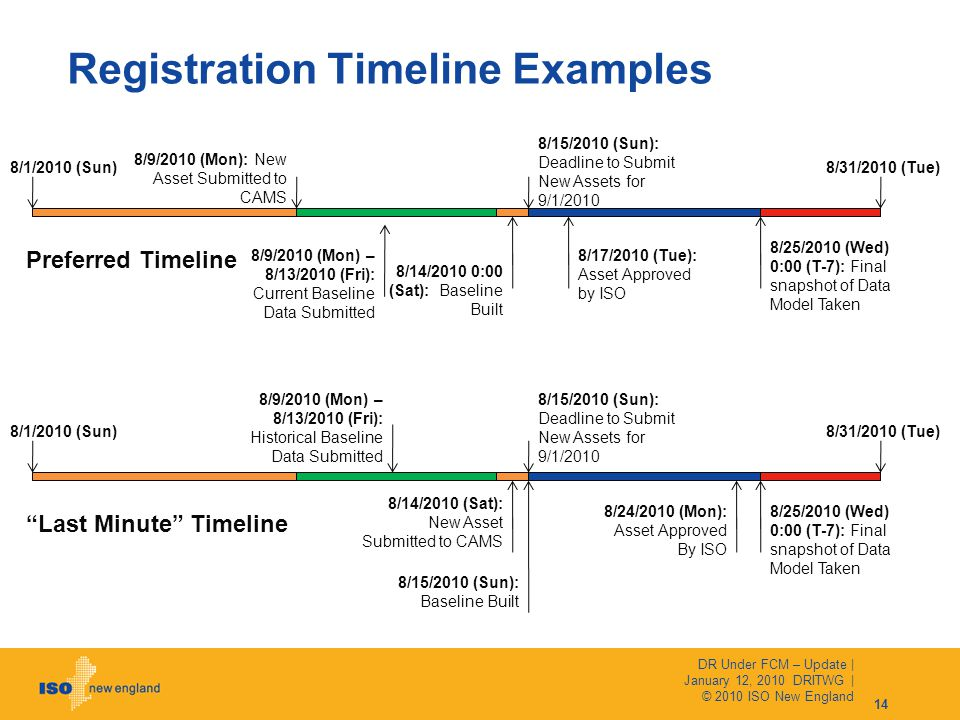 Registration Timeline Examples 8/31/2010 (Tue)8/1/2010 (Sun) 8/25/2010 (Wed) 0:00 (T-7): Final snapshot of Data Model Taken 8/9/2010 (Mon) – 8/13/2010 (Fri): Current Baseline Data Submitted 8/14/2010 (Sat): New Asset Submitted to CAMS 8/25/2010 (Wed) 0:00 (T-7): Final snapshot of Data Model Taken 8/9/2010 (Mon) – 8/13/2010 (Fri): Historical Baseline Data Submitted Preferred Timeline Last Minute Timeline 8/24/2010 (Mon): Asset Approved By ISO 8/15/2010 (Sun): Deadline to Submit New Assets for 9/1/2010 14 DR Under FCM – Update | January 12, 2010 DRITWG | © 2010 ISO New England 8/31/2010 (Tue)8/1/2010 (Sun) 8/9/2010 (Mon): New Asset Submitted to CAMS 8/14/2010 0:00 (Sat): Baseline Built 8/17/2010 (Tue): Asset Approved by ISO 8/15/2010 (Sun): Deadline to Submit New Assets for 9/1/2010 8/15/2010 (Sun): Baseline Built