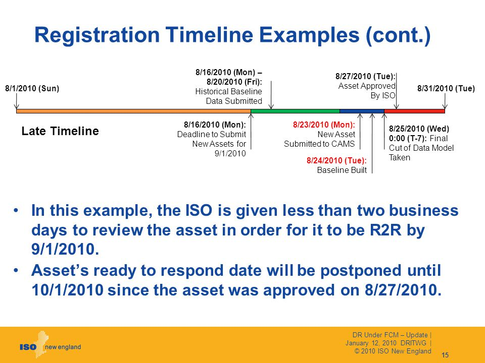 Registration Timeline Examples (cont.) 8/23/2010 (Mon): New Asset Submitted to CAMS Late Timeline In this example, the ISO is given less than two business days to review the asset in order for it to be R2R by 9/1/2010.