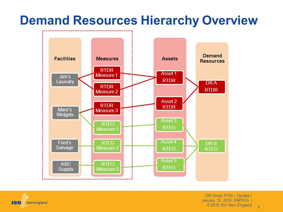 Demand Resources Hierarchy Overview 7 Facilities Jim's Laundry Mary's Widgets Fred's Salvage ABC Supply Measures RTDR Measure 1 RTDR Measure 2 RTDR Measure 3 RTEG Measure 1 RTEG Measure 2 RTEG Measure 3 Assets Asset 1 RTDR Asset 5 RTEG Demand Resources DR A RTDR Asset 4 RTEG Asset 3 RTEG Asset 2 RTDR DR B RTEG DR Under FCM – Update | January 12, 2010 DRITWG | © 2010 ISO New England