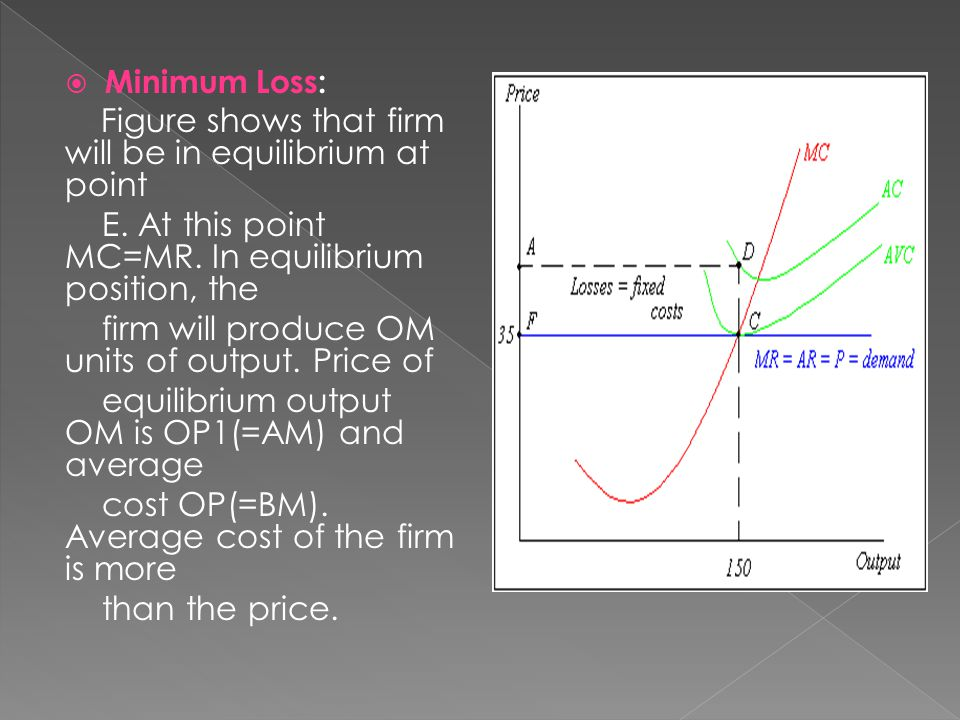  Minimum Loss: Figure shows that firm will be in equilibrium at point E.