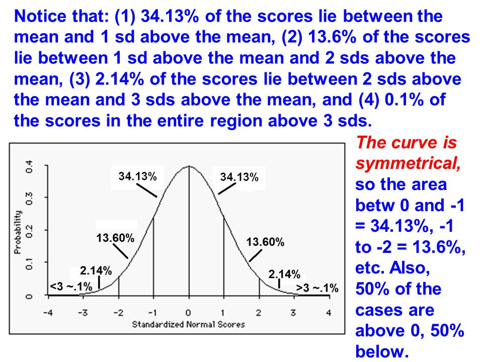 Notice that: (1) 34.13% of the scores lie between the mean and 1 sd above the mean, (2) 13.6% of the scores lie between 1 sd above the mean and 2 sds above the mean, (3) 2.14% of the scores lie between 2 sds above the mean and 3 sds above the mean, and (4) 0.1% of the scores in the entire region above 3 sds.