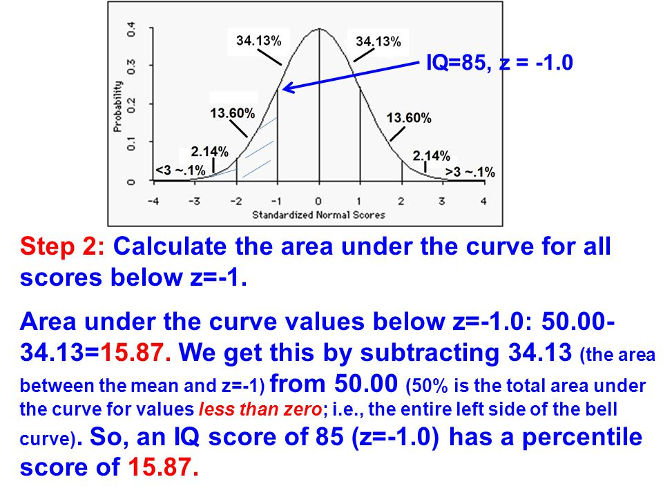Step 2: Calculate the area under the curve for all scores below z=-1.