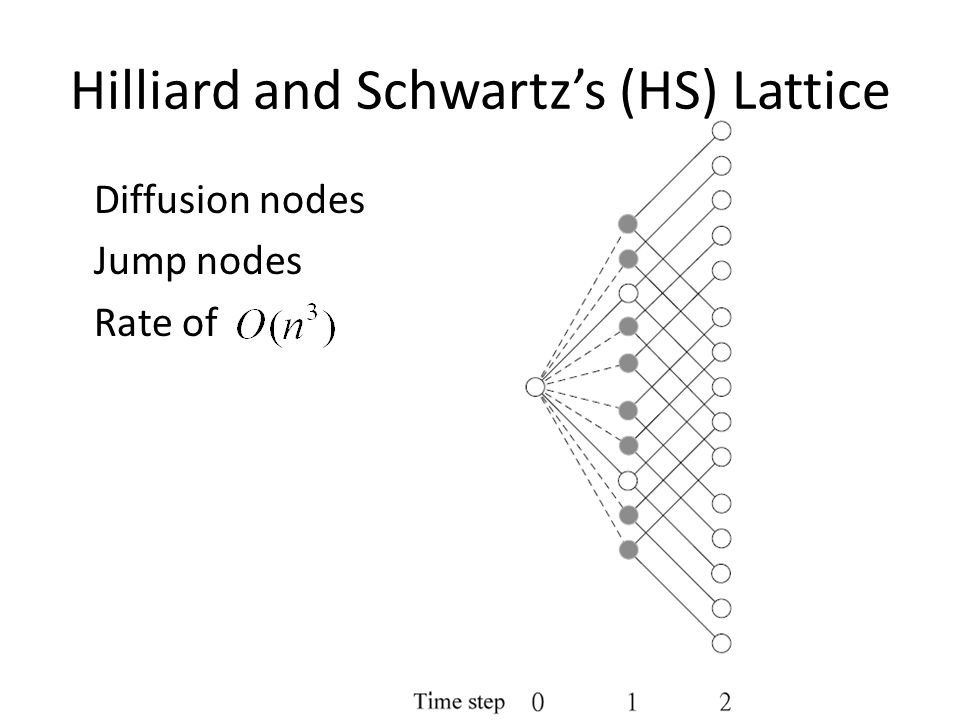 Hilliard and Schwartz's (HS) Lattice Diffusion nodes Jump nodes Rate of