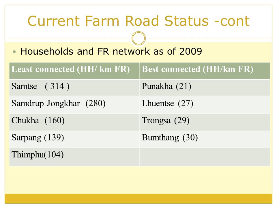 Current Farm Road Status -cont Households and FR network as of 2009 Least connected (HH/ km FR)Best connected (HH/km FR) Samtse ( 314 )Punakha (21) Samdrup Jongkhar (280)Lhuentse (27) Chukha (160)Trongsa (29) Sarpang (139)Bumthang (30) Thimphu(104)
