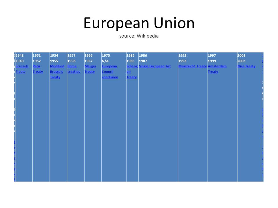 European Union source: Wikipedia SignedIn forceDocumentSignedIn forceDocument Brussels Treaty Brussels Treaty Paris Treaty Paris Treaty Modified Brussels Treaty Modified Brussels Treaty Rome treaties Rome treaties Merger Treaty Merger Treaty 1975 N/A European Council conclusion European Council conclusion Scheng en Treaty Scheng en Treaty Single European Act Single European Act Maastricht Treaty Maastricht Treaty Amsterdam Treaty Amsterdam Treaty Nice Treaty Nice Treaty Lisbon Treaty Lisbon Treaty