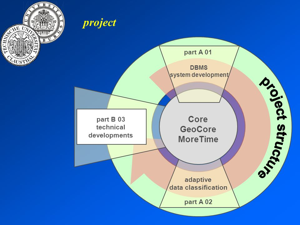 project part B 03 technical developments part A 01 DBMS system development part A 02 adaptive data classification Core GeoCore MoreTime