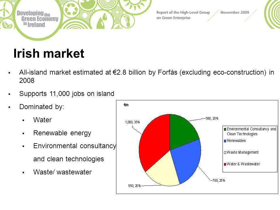 Irish market  All-island market estimated at €2.8 billion by Forfás (excluding eco-construction) in 2008  Supports 11,000 jobs on island  Dominated by:  Water  Renewable energy  Environmental consultancy and clean technologies  Waste/ wastewater