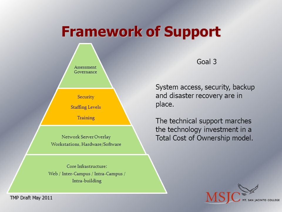 Framework of Support TMP Draft May 2011 Goal 3 System access, security, backup and disaster recovery are in place.