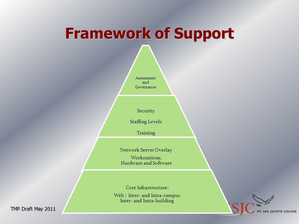 Framework of Support TMP Draft May 2011
