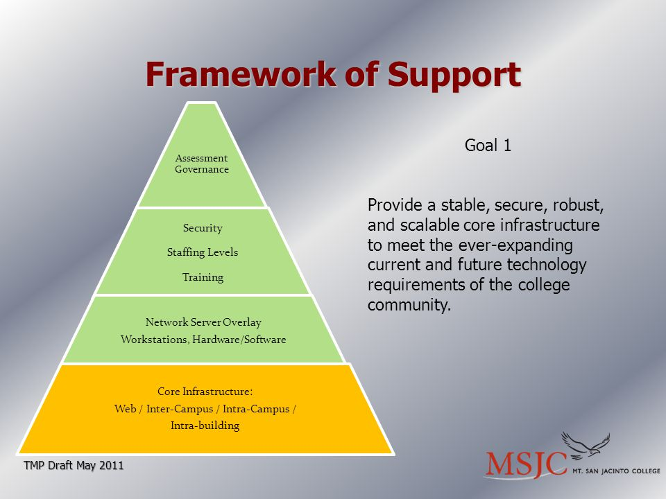Framework of Support TMP Draft May 2011 Goal 1 Provide a stable, secure, robust, and scalable core infrastructure to meet the ever-expanding current and future technology requirements of the college community.