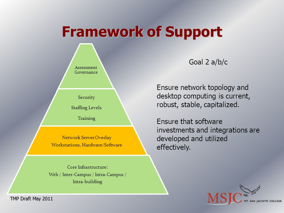 Framework of Support TMP Draft May 2011 Goal 2 a/b/c Ensure network topology and desktop computing is current, robust, stable, capitalized.