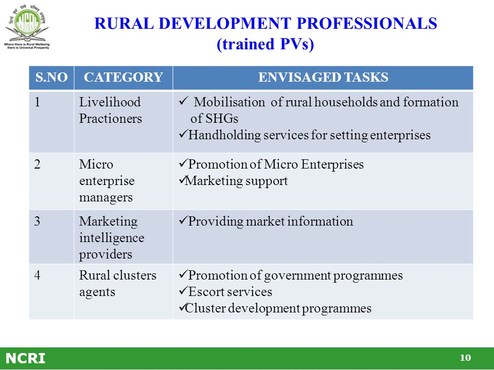 STREAMS OF PROFESSIONAL VOLUNTEERS Rural Development Professionals  Livelihood practitioners  Community enterprise managers  marketing intelligence providers  Rural clusters agents  Rural technicians  Rural communicators  Banking liaison  Data processors Master trainers in emerging occupations  Seed processors  Landscaping/horticult ure technicians  Primary processors of forest & agro produce, etc.