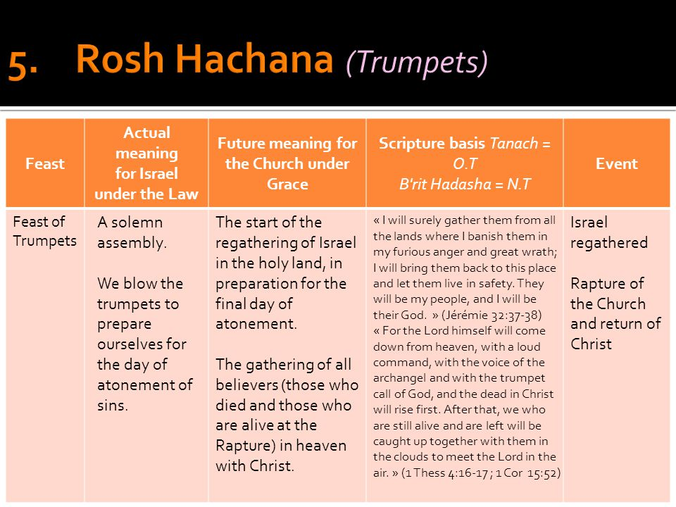 Feast Actual meaning for Israel under the Law Future meaning for the Church under Grace Scripture basis Tanach = O.T B rit Hadasha = N.T Event Feast of Trumpets A solemn assembly.