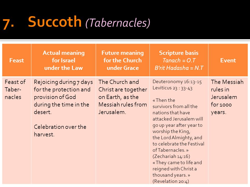 Feast Actual meaning for Israel under the Law Future meaning for the Church under Grace Scripture basis Tanach = O.T B rit Hadasha = N.T Event Feast of Taber- nacles Rejoicing during 7 days for the protection and provision of God during the time in the desert.