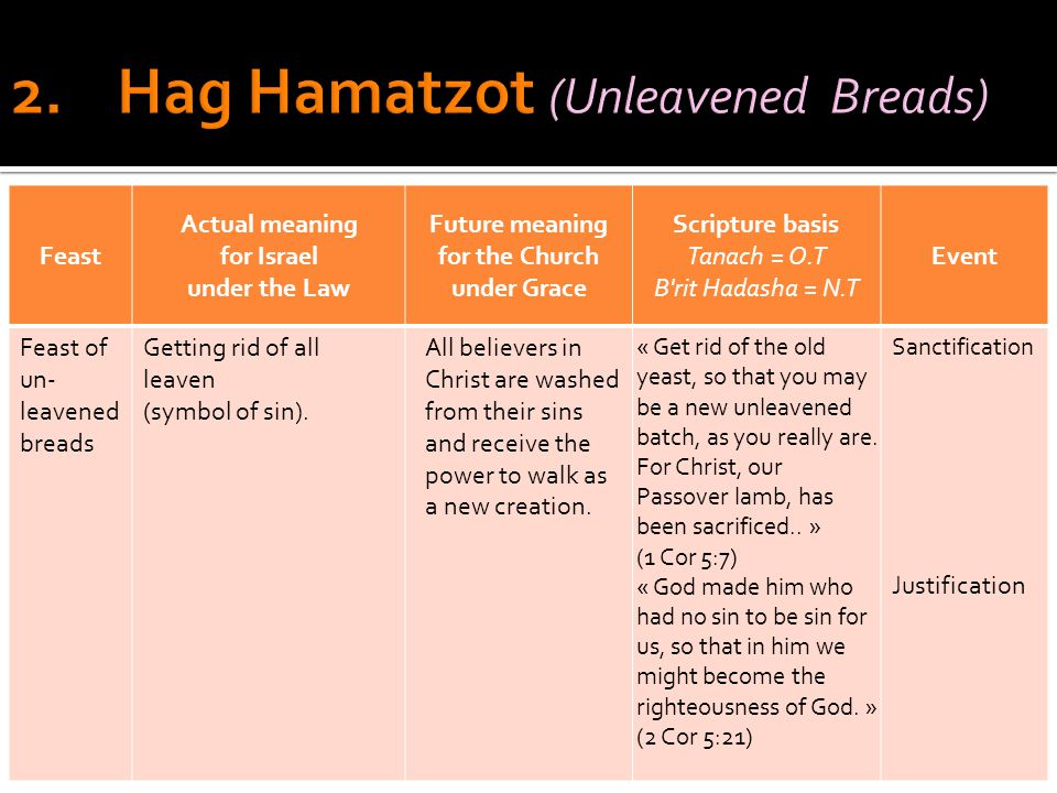 Feast Actual meaning for Israel under the Law Future meaning for the Church under Grace Scripture basis Tanach = O.T B rit Hadasha = N.T Event Feast of un- leavened breads Getting rid of all leaven (symbol of sin).