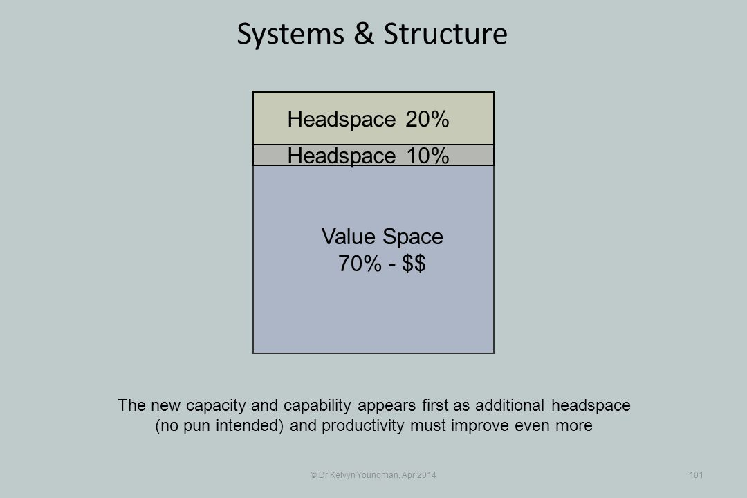 © Dr Kelvyn Youngman, Apr 2014101 Systems & Structure The new capacity and capability appears first as additional headspace (no pun intended) and productivity must improve even more Value Space 70% - $$ Headspace 20% Headspace 10%