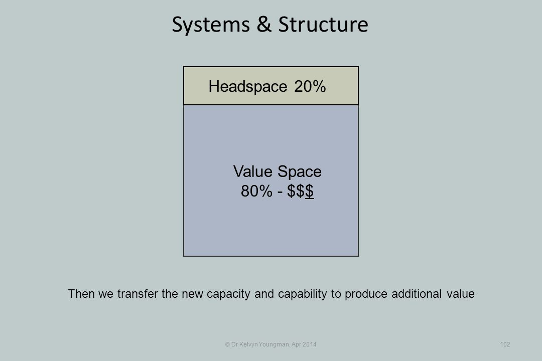 © Dr Kelvyn Youngman, Apr 2014102 Systems & Structure Then we transfer the new capacity and capability to produce additional value Value Space 80% - $$$ Headspace 20%
