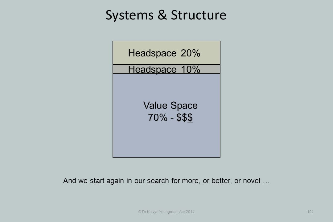 © Dr Kelvyn Youngman, Apr 2014104 Systems & Structure And we start again in our search for more, or better, or novel … Value Space 70% - $$$ Headspace 20% Headspace 10%