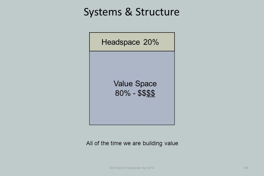 © Dr Kelvyn Youngman, Apr 2014106 Systems & Structure All of the time we are building value Value Space 80% - $$$$ Headspace 20%