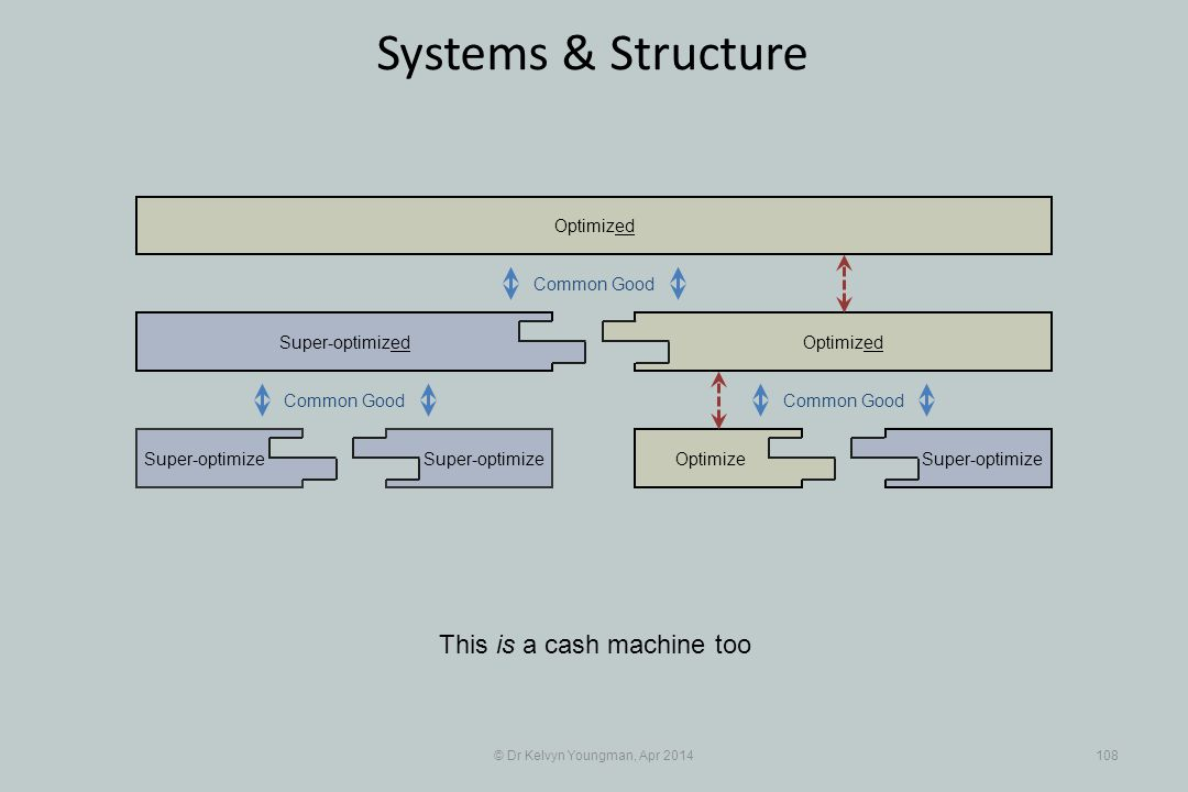 © Dr Kelvyn Youngman, Apr 2014108 Systems & Structure This is a cash machine too Super-optimize Super-optimized OptimizeSuper-optimize Optimized Common Good