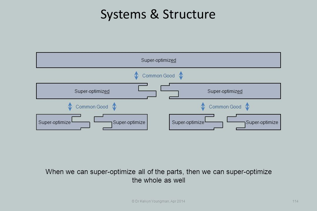 © Dr Kelvyn Youngman, Apr 2014114 Systems & Structure Super-optimize Super-optimized Super-optimize Super-optimized When we can super-optimize all of the parts, then we can super-optimize the whole as well Common Good