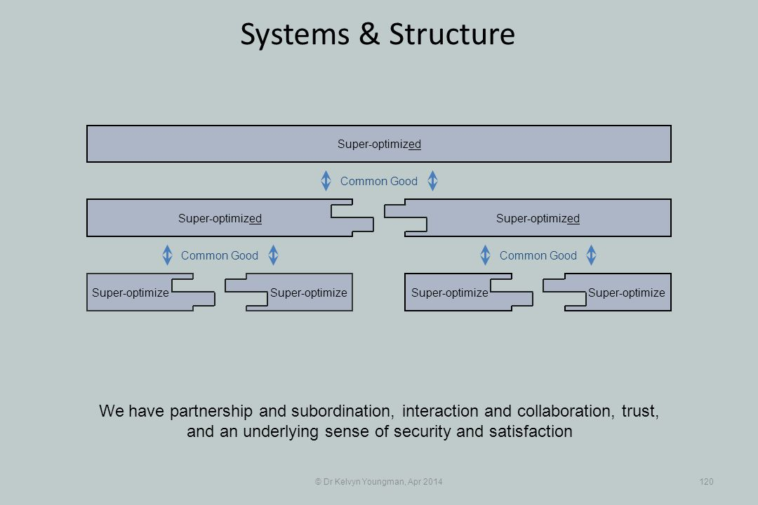 © Dr Kelvyn Youngman, Apr 2014120 Systems & Structure Super-optimize Super-optimized Super-optimize Super-optimized We have partnership and subordination, interaction and collaboration, trust, and an underlying sense of security and satisfaction Common Good