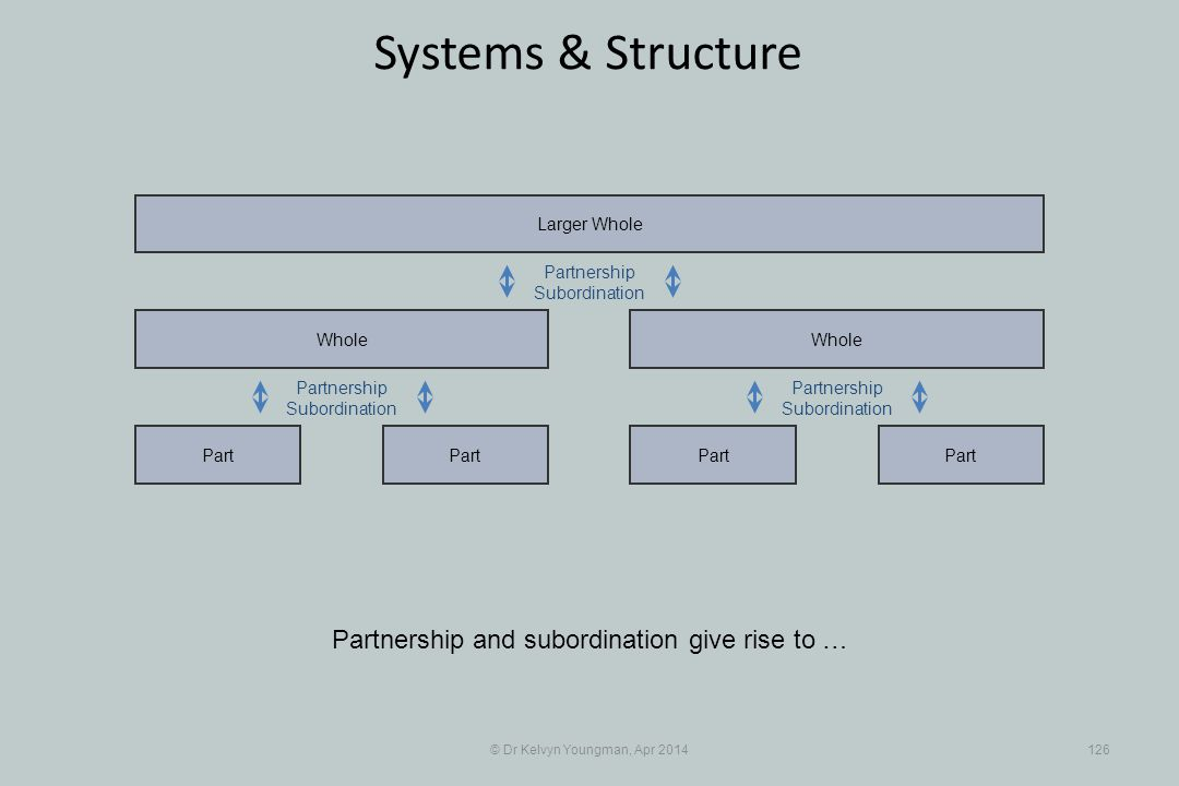 © Dr Kelvyn Youngman, Apr 2014126 Systems & Structure Partnership and subordination give rise to … Part Whole Part Whole Larger Whole Partnership Subordination Partnership Subordination Partnership Subordination