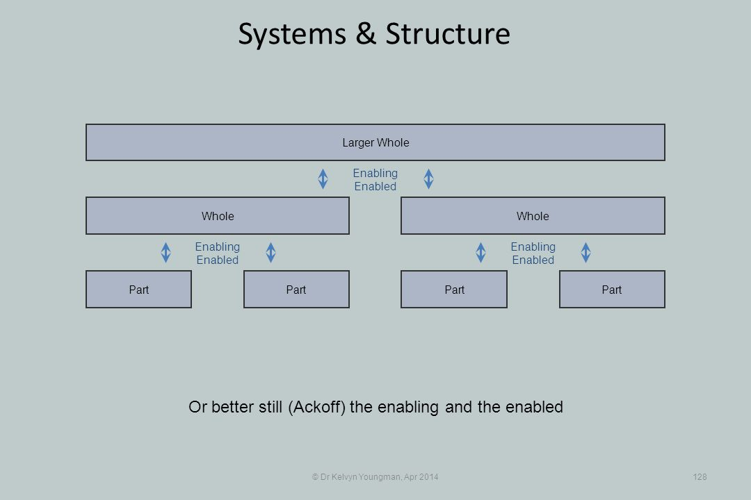 © Dr Kelvyn Youngman, Apr 2014128 Systems & Structure Or better still (Ackoff) the enabling and the enabled Part Whole Part Whole Larger Whole Enabling Enabled Enabling Enabled Enabling Enabled