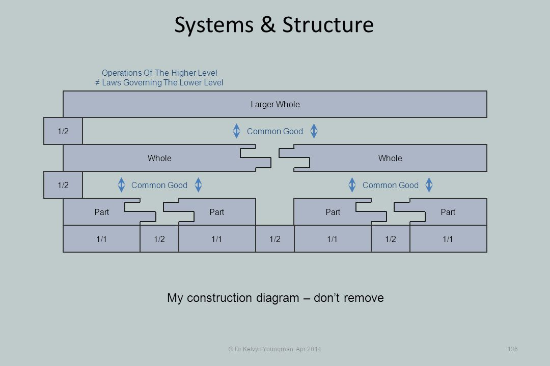 © Dr Kelvyn Youngman, Apr 2014136 Systems & Structure Larger Whole Operations Of The Higher Level ≠ Laws Governing The Lower Level My construction diagram – don't remove 1/11/2 1/1 1/21/1 1/2 Common Good Part Whole