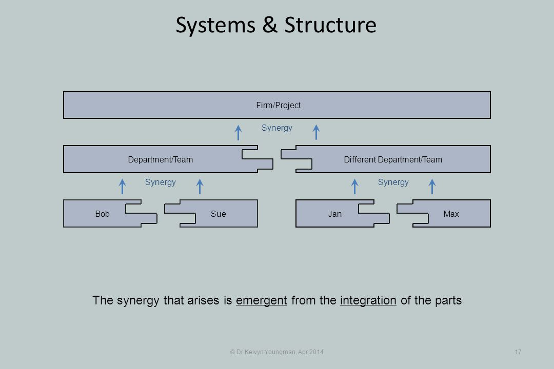 © Dr Kelvyn Youngman, Apr 201417 Systems & Structure The synergy that arises is emergent from the integration of the parts SueBob Department/Team JanMax Different Department/Team Firm/Project Synergy