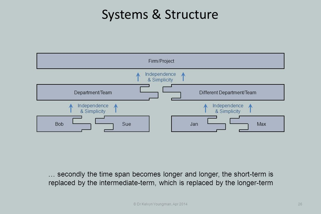 © Dr Kelvyn Youngman, Apr 201426 Systems & Structure … secondly the time span becomes longer and longer, the short-term is replaced by the intermediate-term, which is replaced by the longer-term SueBob Department/Team JanMax Different Department/Team Firm/Project Independence & Simplicity Independence & Simplicity Independence & Simplicity