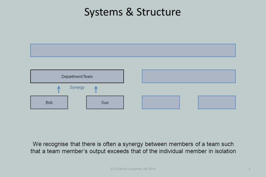 © Dr Kelvyn Youngman, Apr 20144 Systems & Structure We recognise that there is often a synergy between members of a team such that a team member's output exceeds that of the individual member in isolation SueBob Department/Team Synergy