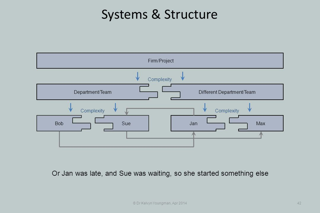 © Dr Kelvyn Youngman, Apr 201442 Systems & Structure Or Jan was late, and Sue was waiting, so she started something else SueBob Department/Team JanMax Different Department/Team Firm/Project Complexity