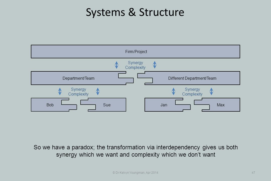 © Dr Kelvyn Youngman, Apr 201447 Systems & Structure So we have a paradox; the transformation via interdependency gives us both synergy which we want and complexity which we don't want SueBob Department/Team JanMax Different Department/Team Firm/Project Synergy Complexity Synergy Complexity Synergy Complexity