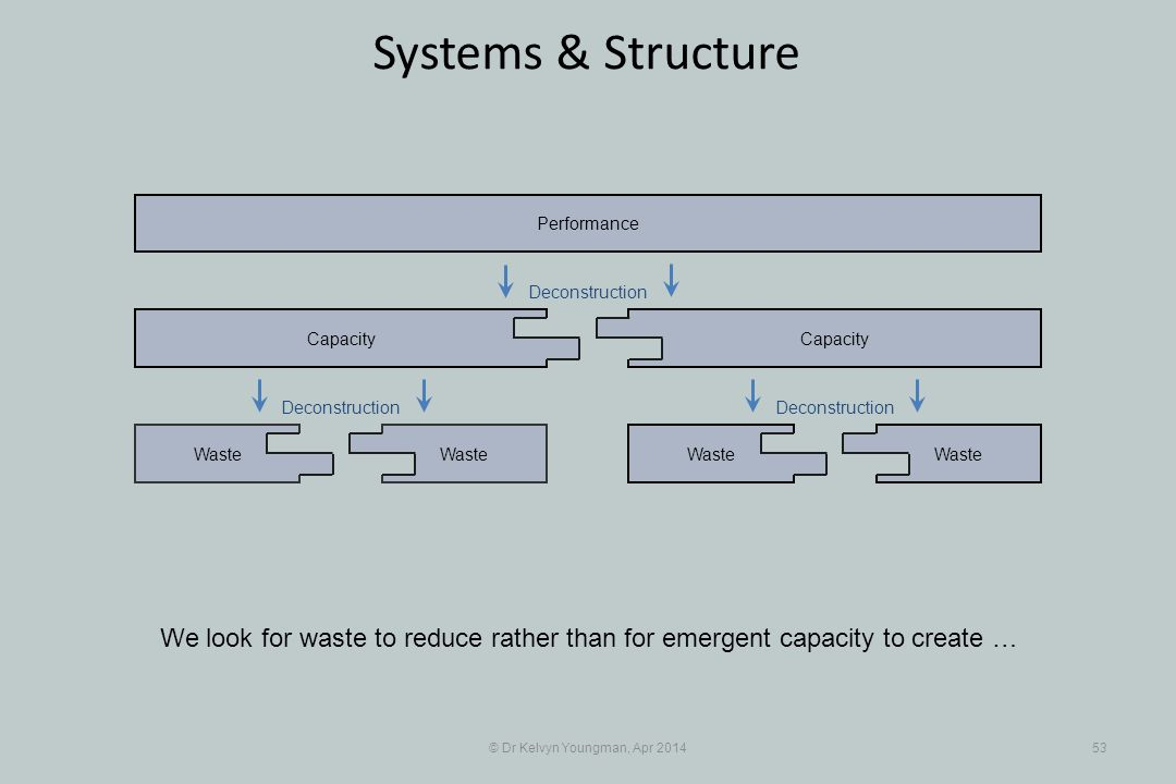 © Dr Kelvyn Youngman, Apr 201453 Systems & Structure Waste Capacity Waste Capacity Performance Deconstruction We look for waste to reduce rather than for emergent capacity to create …