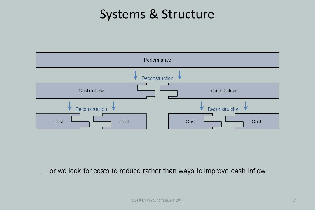 © Dr Kelvyn Youngman, Apr 201454 Systems & Structure Cost Cash Inflow Cost Cash Inflow Performance Deconstruction … or we look for costs to reduce rather than ways to improve cash inflow …