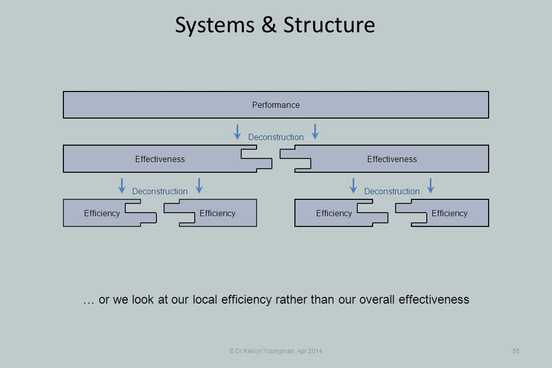 © Dr Kelvyn Youngman, Apr 201455 Systems & Structure Efficiency Effectiveness Efficiency Effectiveness Performance Deconstruction … or we look at our local efficiency rather than our overall effectiveness